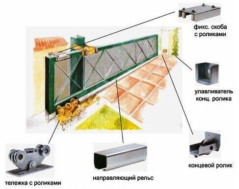 устройство отканых ворот
